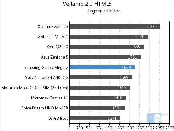 Samsung Galaxy Mega 2 Vellamo 2 HTML5