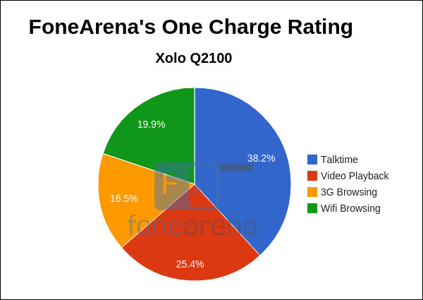 Xolo Q2100 FoneArena One Charge Rating2