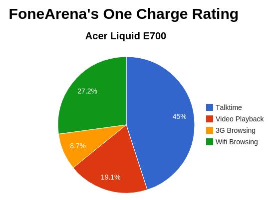 Acer Liquid E700 FA One Charge Rating