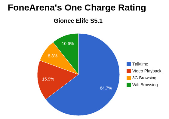 Gionee Elife S5.1 One Charge Rating