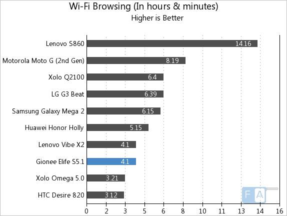 Gionee Elife S5.1 WiFi Browsing
