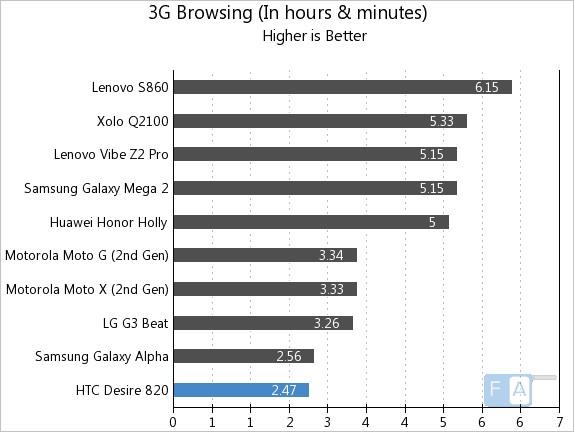 HTC Desire 820 3G Browsing