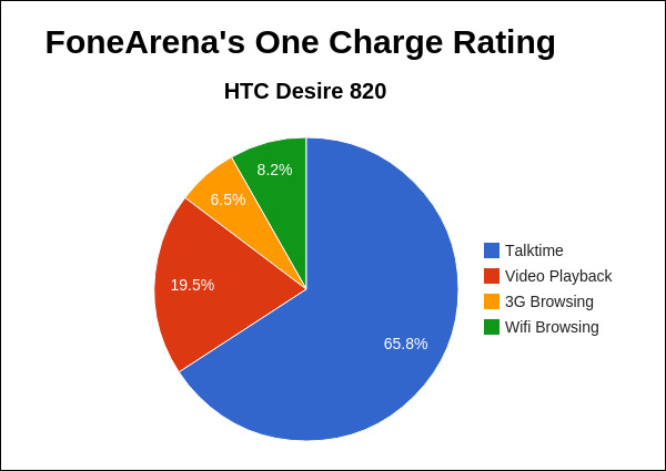 HTC Desire 820 One Charge Rating