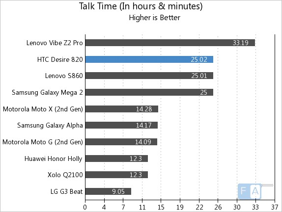 HTC Desire 820 Talk Time