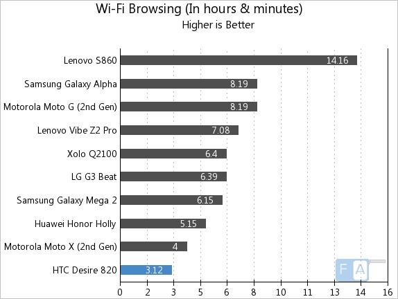 HTC Desire 820 WiFi Browsing
