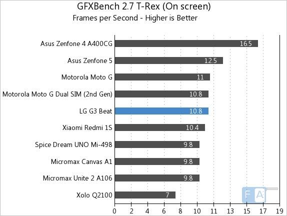 LG-G3-Beat-GFXBench-2.7-T-Rex-OnScreen