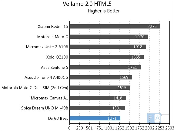 LG-G3-Beat-Vellamo-2-HTML5
