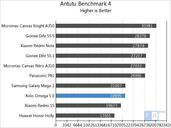 Xolo Omega 5.0 AnTuTu 4