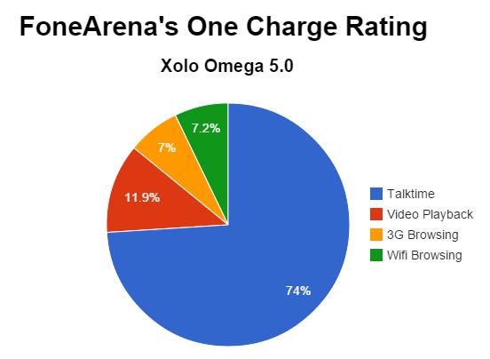 Xolo Omega 5.0 FA One Charge Rating