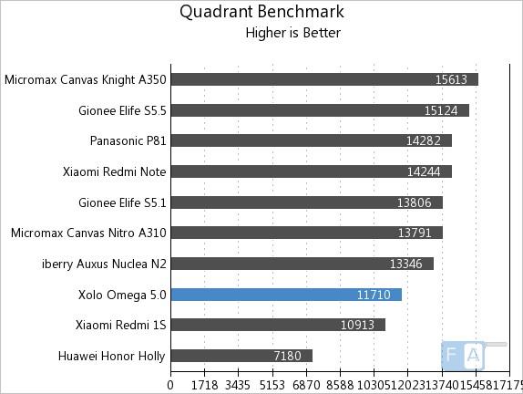 Xolo Omega 5.0 Quadrant Benchmark