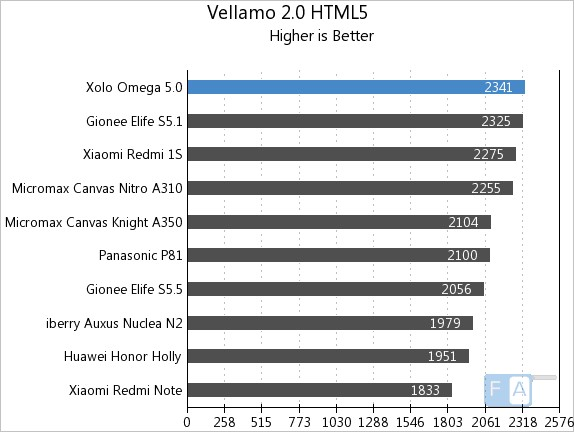 Xolo Omega 5.0 Vellamo 2 HTML5