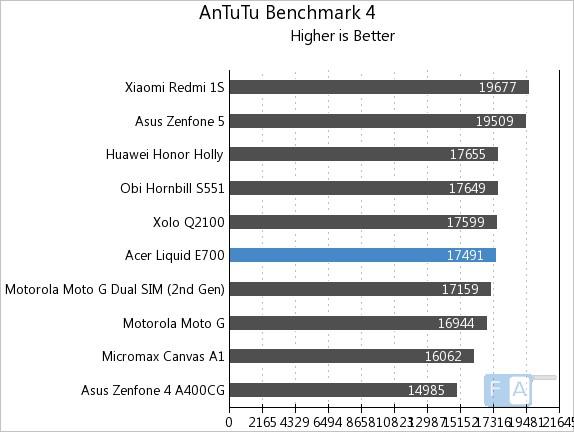Acer Liquid E700 AnTuTu 4