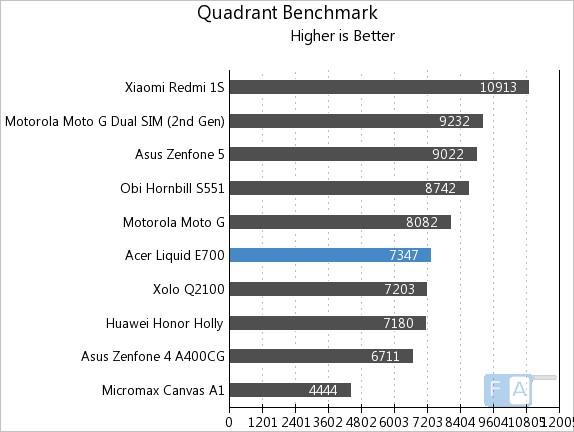Acer Liquid E700 Quadrant Benchmark