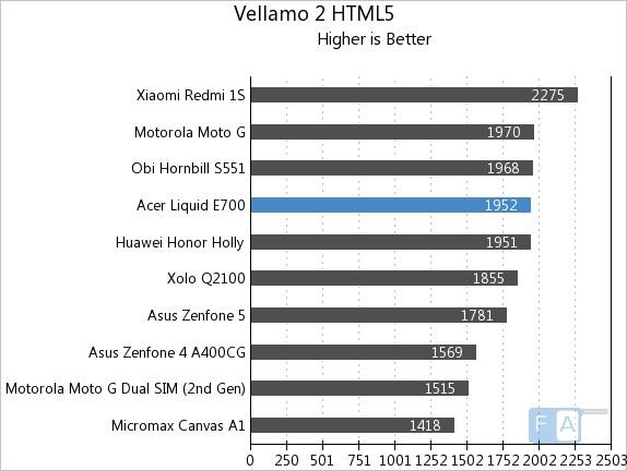 Acer Liquid E700 Vellamo 2 HTML5