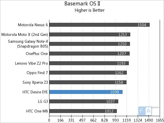 HTC Desire EYE Basemark OS II
