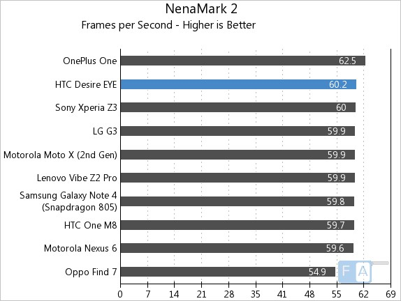 HTC Desire EYE NenaMark 2