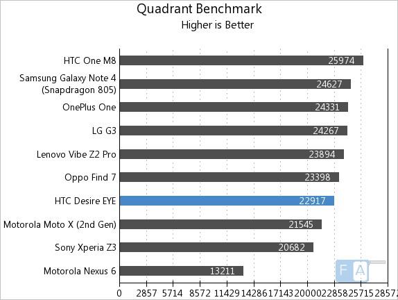 HTC Desire EYE Quadrant Benchmark