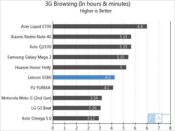 Lenovo S580 3G Browsing