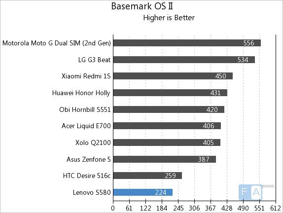Lenovo S580 Basemark OS II