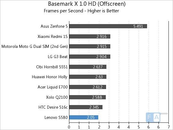 Lenovo S580 Basemark X 1.0 OffScreen
