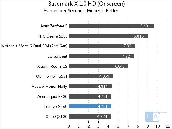 Lenovo S580 Basemark X 1.0 Oncreen
