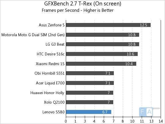 Lenovo S580 GFXBench 2.7 T-Rex OnScreen