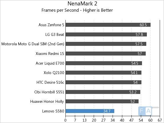 Lenovo S580 NenaMark 2