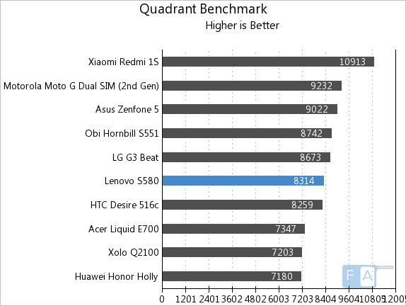 Lenovo S580 Quadrant Benchmark