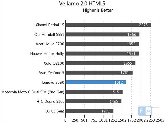 Lenovo S580 Vellamo 2 HTML5