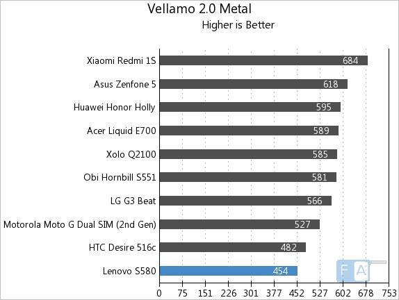Lenovo S580 Vellamo 2 Metal