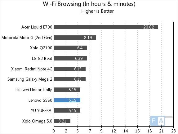 Lenovo S580 WiFi Browsing