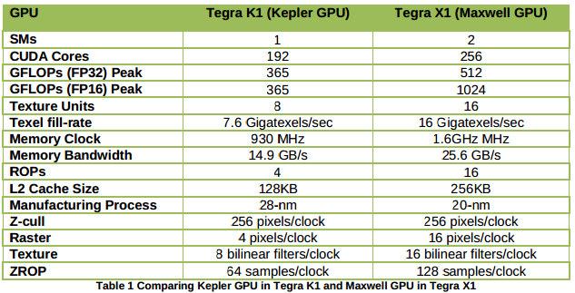 NVIDIA Tegra K1 Kepler vs X1 Maxwell GPUs