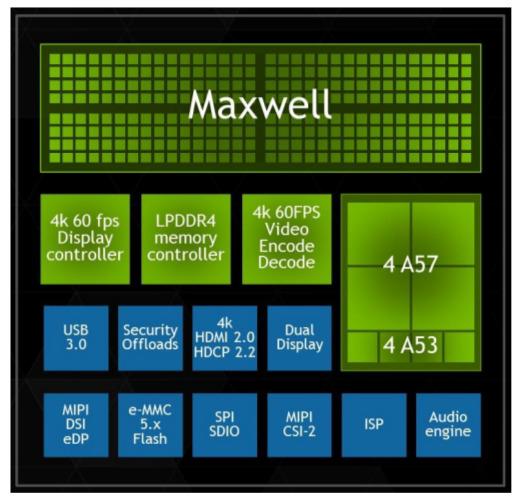 NVIDIA Tegra X1 Maxwell Architecture