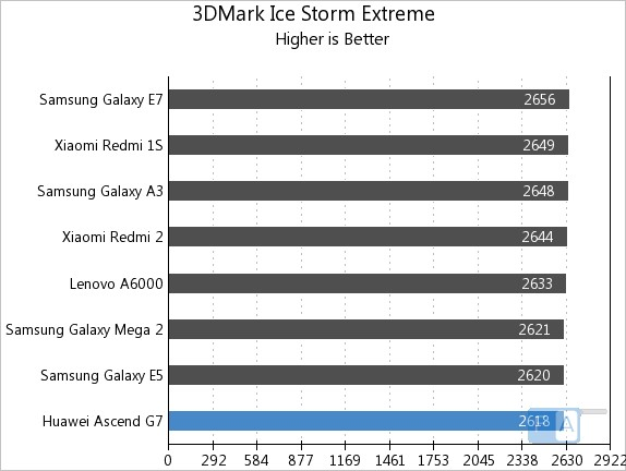 Huawei Ascend G7 3D Mark Ice Storm Extreme