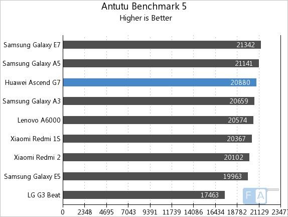 Huawei Ascend G7 AnTuTu 5