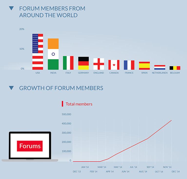 OnePlus Forum Members 2014