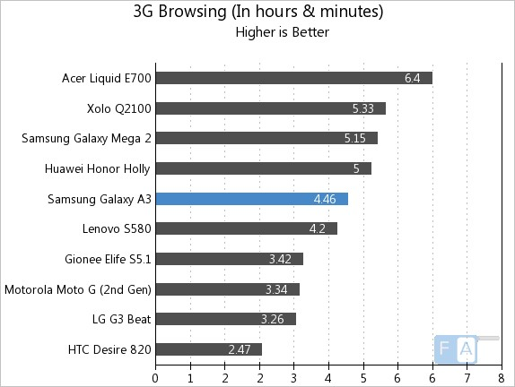 Samsung Galaxy A3 3G Browsing