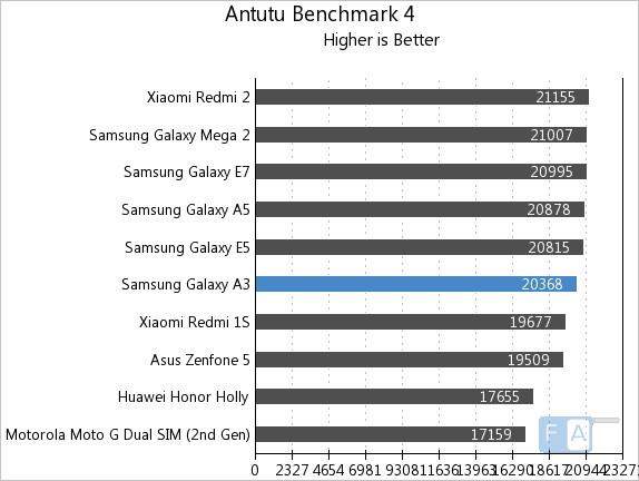 Samsung Galaxy A3 AnTuTu 4