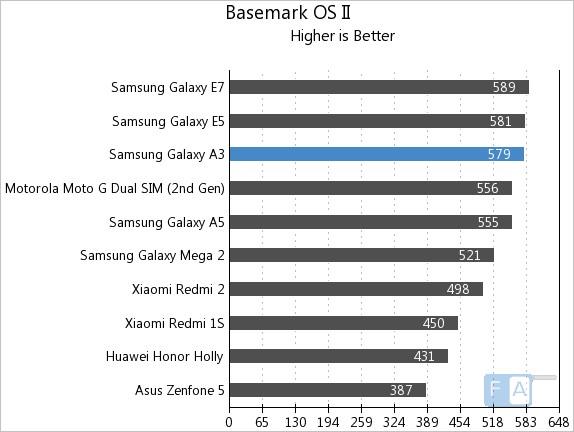Samsung Galaxy A3 Basemark OS II