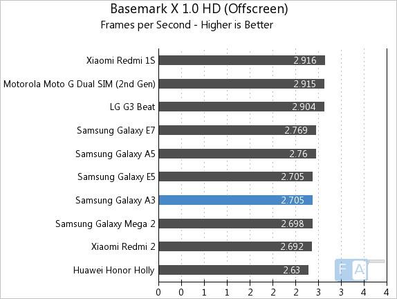 Samsung Galaxy A3 Basemark X 1.0 OffScreen