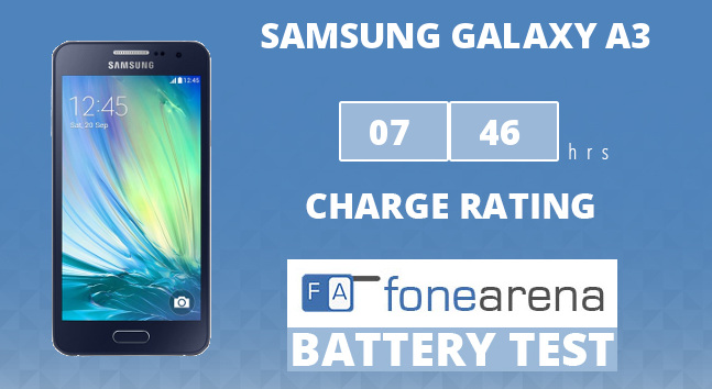 Samsung Galaxy A3 FA One Charge Rating
