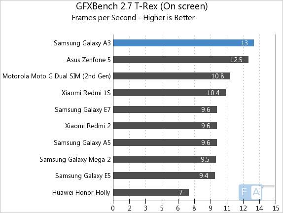 Samsung Galaxy A3 GFXBench 2.7 T-Rex OnScreen