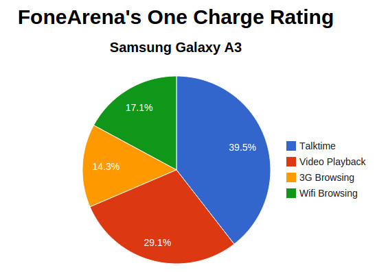 Samsung Galaxy A3 One Charge Rating