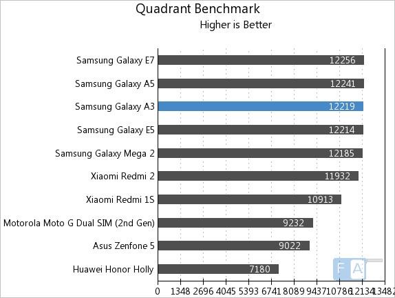 Samsung Galaxy A3 Quadrant Benchmark