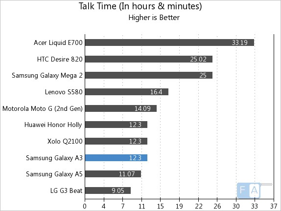 Samsung Galaxy A3 Talk Time