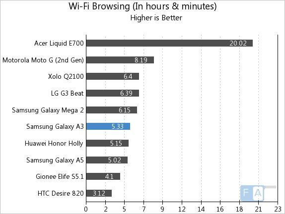 Samsung Galaxy A3 WiFi Browsing
