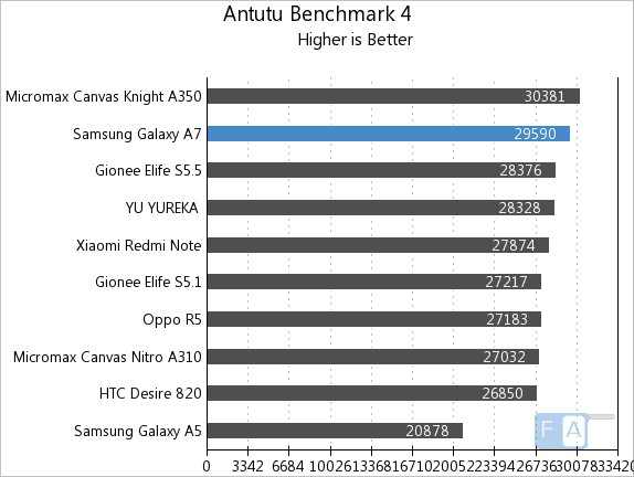 Samsung Galaxy A7 AnTuTu 4