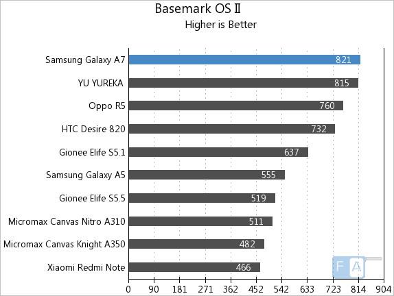 Samsung Galaxy A7 Basemark OS II