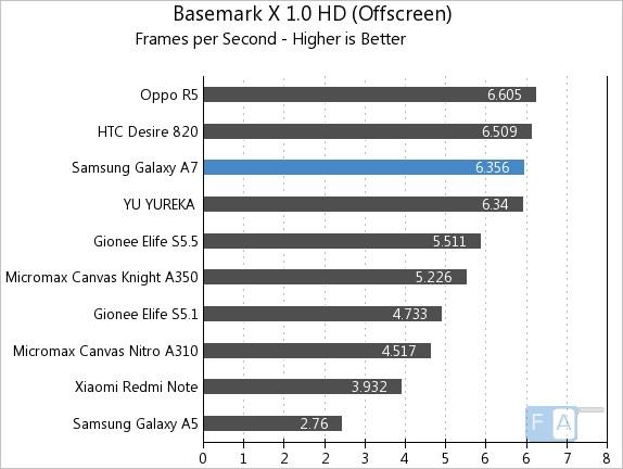 Samsung Galaxy A7 Basemark X 1.0 OffScreen