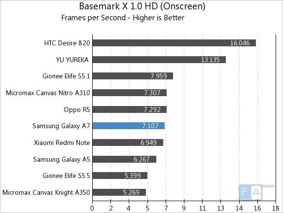 Samsung Galaxy A7 Basemark X 1.0 OnScreen